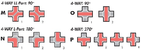 4 way ball valve flow patterns