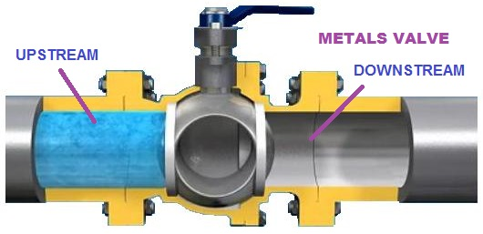 bidirectional-double-seats-floating-ball-valve-design