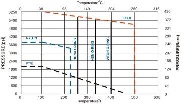pressure-temperature ratings of seating ans sealing materials