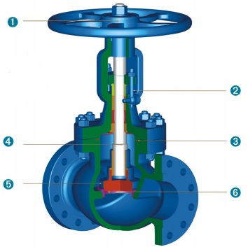 design features of cast steel globe valves